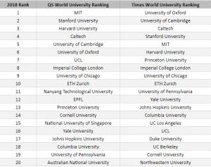 QS top 20 ranking